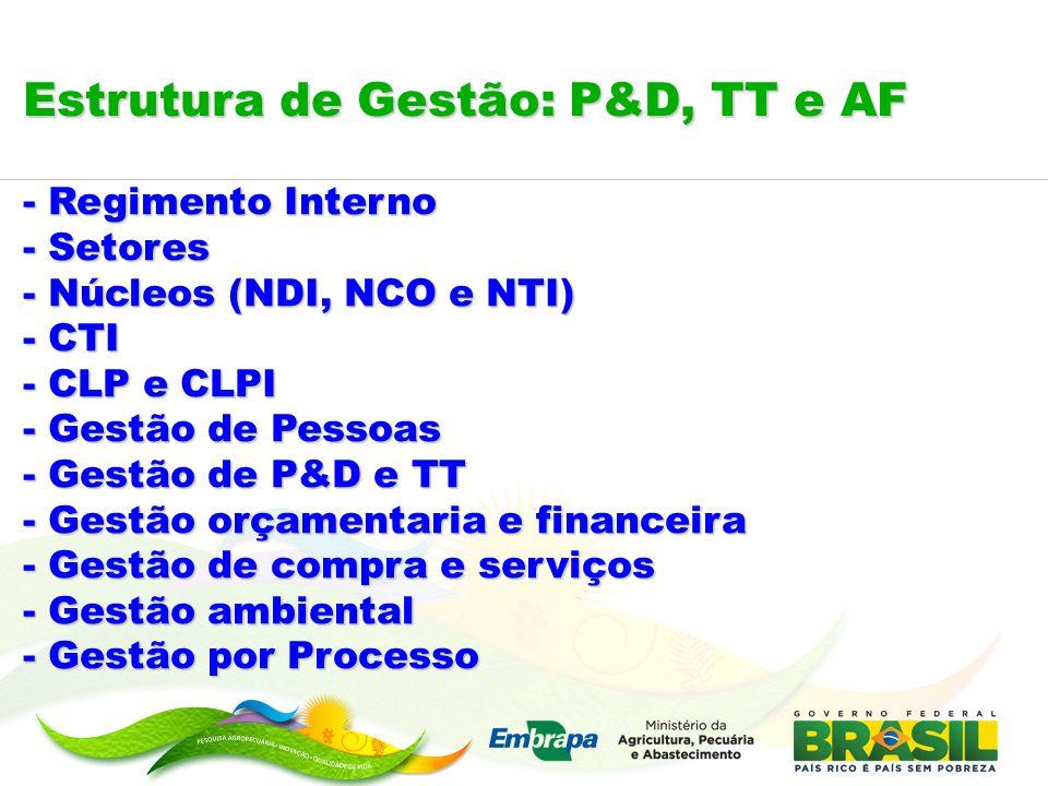 Estrutura de Gestão: P&D, TT e AF - Regimento Interno - Setores - Núcleos (NDI, NCO e NTI) - CTI - CLP e CLPI - Gestão de Pessoas - Gestão de P&D e TT