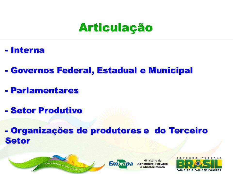 - Interna - Governos Federal, Estadual e Municipal - Parlamentares - Setor Produtivo - Organizações de produtores e do Terceiro Setor Articulação