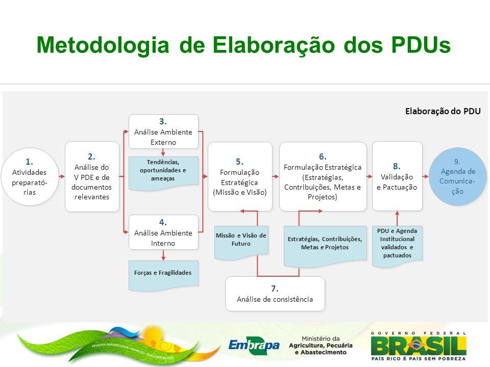 Metodologia de Elaboração dos PDUs Forças e Fragilidades 2. Análise do V PDE e de documentos relevantes 2. Análise do V PDE e de documentos relevantes