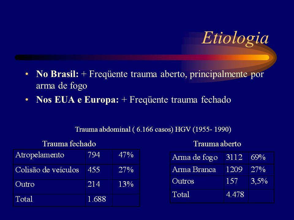 Etiologia No Brasil: + Freqüente trauma aberto, principalmente por arma de fogo Nos EUA e Europa: + Freqüente trauma fechado Trauma abdominal ( 6.166