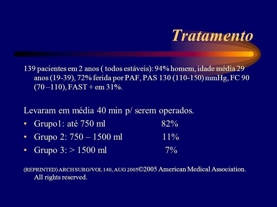 Tratamento 139 pacientes em 2 anos ( todos estáveis): 94% homem, idade média 29 anos (19-39), 72% ferida por PAF, PAS 130 (110-150) mmHg, FC 90 (70 –1