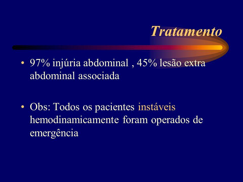 Tratamento 97% injúria abdominal, 45% lesão extra abdominal associada Obs: Todos os pacientes instáveis hemodinamicamente foram operados de emergência