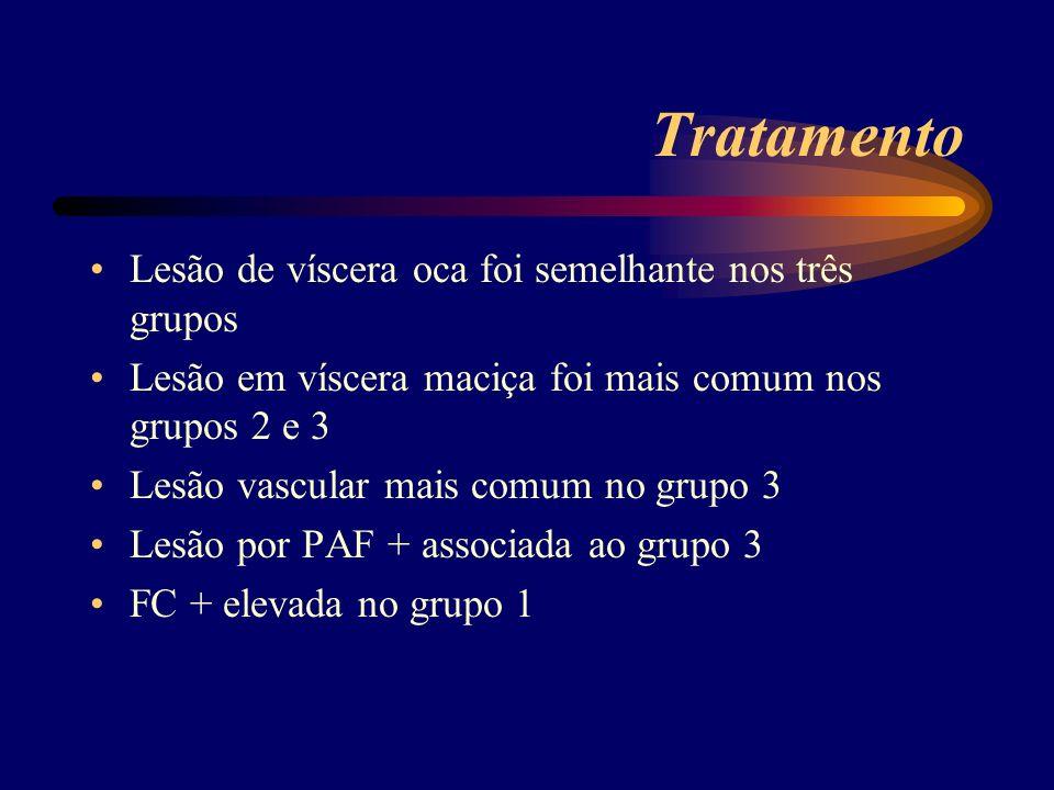 Tratamento Lesão de víscera oca foi semelhante nos três grupos Lesão em víscera maciça foi mais comum nos grupos 2 e 3 Lesão vascular mais comum no gr