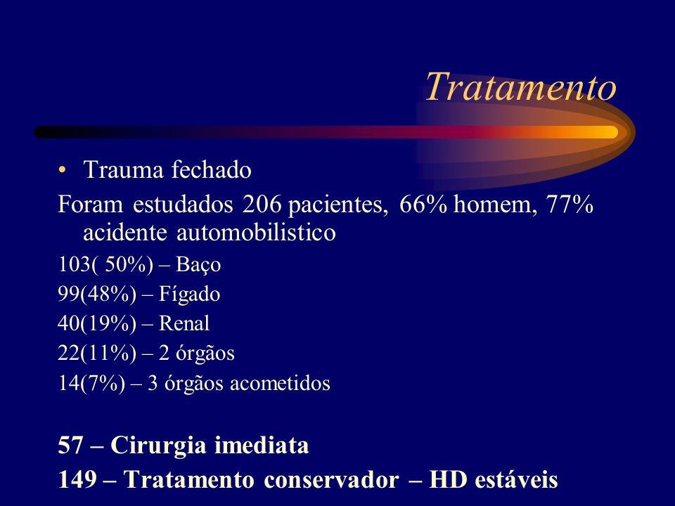 Tratamento Trauma fechado Foram estudados 206 pacientes, 66% homem, 77% acidente automobilistico 103( 50%) – Baço 99(48%) – Fígado 40(19%) – Renal 22(