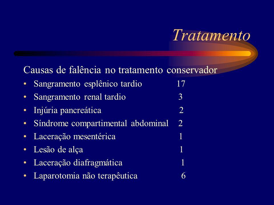 Tratamento Causas de falência no tratamento conservador Sangramento esplênico tardio 17 Sangramento renal tardio 3 Injúria pancreática 2 Síndrome comp