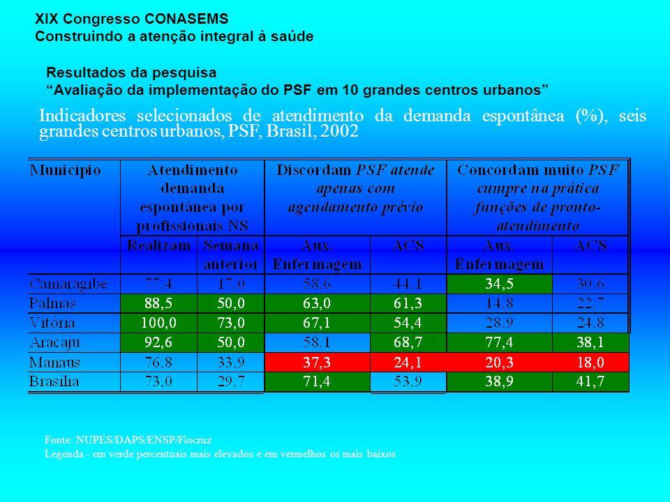 Resultados da pesquisa Avaliação da implementação do PSF em 10 grandes centros urbanos XIX Congresso CONASEMS Construindo a atenção integral à saúde I