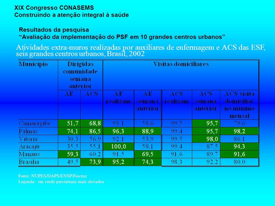 Resultados da pesquisa Avaliação da implementação do PSF em 10 grandes centros urbanos XIX Congresso CONASEMS Construindo a atenção integral à saúde A