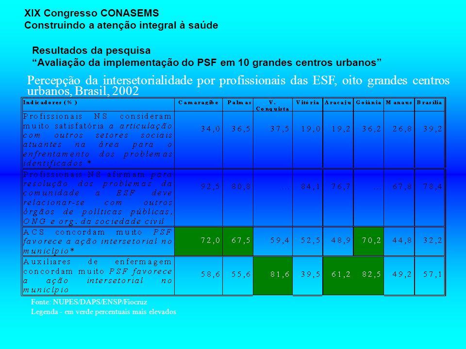 Resultados da pesquisa Avaliação da implementação do PSF em 10 grandes centros urbanos XIX Congresso CONASEMS Construindo a atenção integral à saúde P