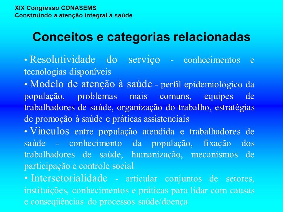 Conceitos e categorias relacionadas XIX Congresso CONASEMS Construindo a atenção integral à saúde Resolutividade do serviço - conhecimentos e tecnolog