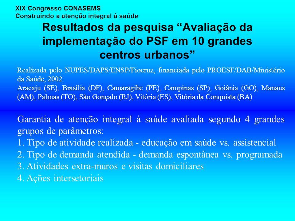 Resultados da pesquisa Avaliação da implementação do PSF em 10 grandes centros urbanos XIX Congresso CONASEMS Construindo a atenção integral à saúde Realizada pelo NUPES/DAPS/ENSP/Fiocruz, financiada pelo PROESF/DAB/Ministério da Saúde, 2002 Aracaju (SE), Brasília (DF), Camaragibe (PE), Campinas (SP), Goiânia (GO), Manaus (AM), Palmas (TO), São Gonçalo (RJ), Vitória (ES), Vitória da Conquista (BA) Garantia de atenção integral à saúde avaliada segundo 4 grandes grupos de parâmetros: 1.