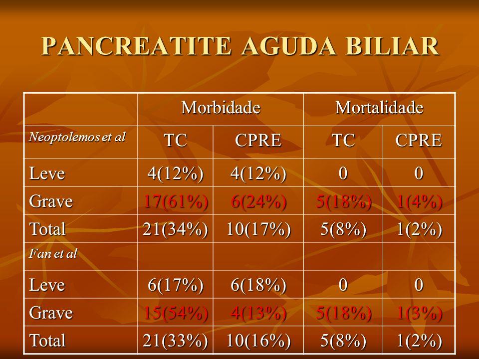 PANCREATITE AGUDA BILIAR MorbidadeMortalidade Neoptolemos et al TCCPRETCCPRE Leve4(12%)4(12%)00 Grave17(61%)6(24%)5(18%)1(4%) Total21(34%)10(17%)5(8%)