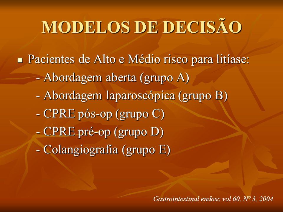 MODELOS DE DECISÃO Pacientes de Alto e Médio risco para litíase: Pacientes de Alto e Médio risco para litíase: - Abordagem aberta (grupo A) - Abordage