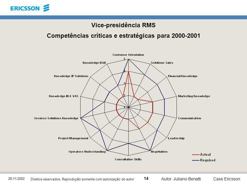 28-11-2002 Case Ericsson 14 Direitos reservados. Reprodução somente com autorização do autor Autor: Juliano Benatti Vice-presidência RMS Competências