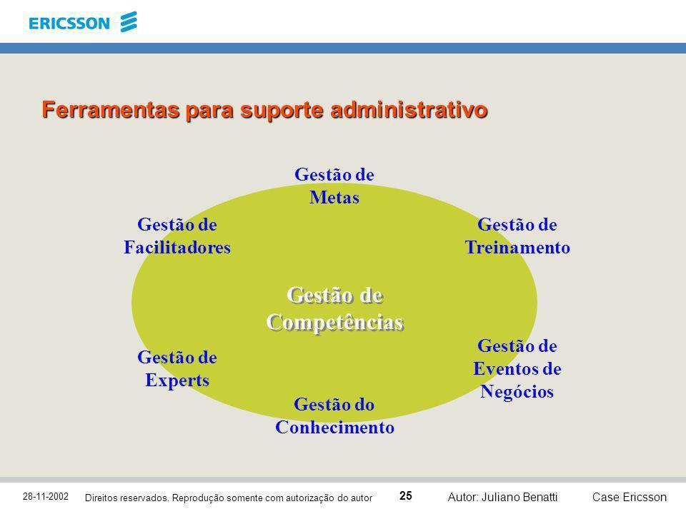 28-11-2002 Case Ericsson 25 Direitos reservados. Reprodução somente com autorização do autor Autor: Juliano Benatti Gestão de Competências Gestão de M