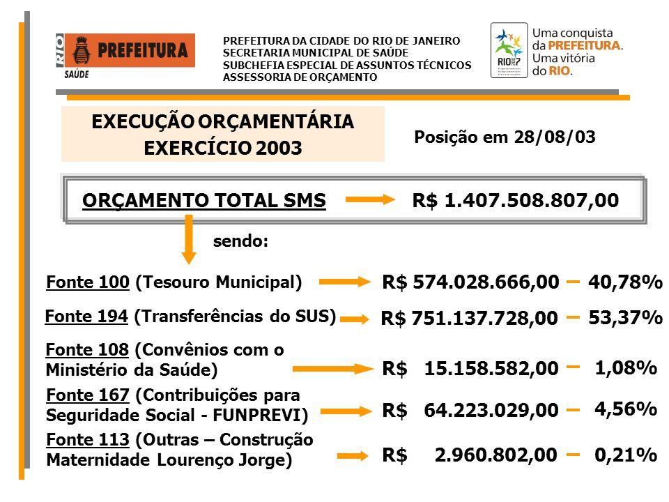 PREFEITURA DA CIDADE DO RIO DE JANEIRO SECRETARIA MUNICIPAL DE SAÚDE SUBCHEFIA ESPECIAL DE ASSUNTOS TÉCNICOS ASSESSORIA DE ORÇAMENTO Como estão alocados os Recursos Orçamentários da SMS TOTAL R$ 1.407.508.807,00 Pessoal Custeio Material Permanente Investimento / Obras R$ 612.068.050,00 R$ 715.259.182,00 R$ 21.783.847,00 R$ 58.397.728,00 43,48% 50,82% 1,55% 4,15% EXERCÍCIO 2003 EXECUÇÃO ORÇAMENTÁRIA Posição em 28/08/03