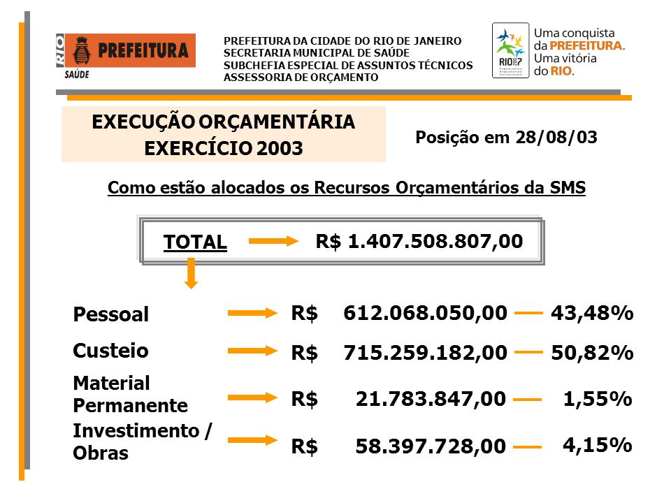 PREFEITURA DA CIDADE DO RIO DE JANEIRO SECRETARIA MUNICIPAL DE SAÚDE SUBCHEFIA ESPECIAL DE ASSUNTOS TÉCNICOS ASSESSORIA DE ORÇAMENTO TRANSFERÊNCIAS DO SUS – FONTE 194 TOTAL R$ 751.137.728,00 Pagamento às UPS (Públicas, Privadas, Filantrópicas e Pessoa Física) R$ 294.140.000,00 Custeio da Rede (Unidades Municipais e Municipalizadas) R$ 456.997.728,00 39% 61% EXERCÍCIO 2003 EXECUÇÃO ORÇAMENTÁRIA Posição em 28/08/03