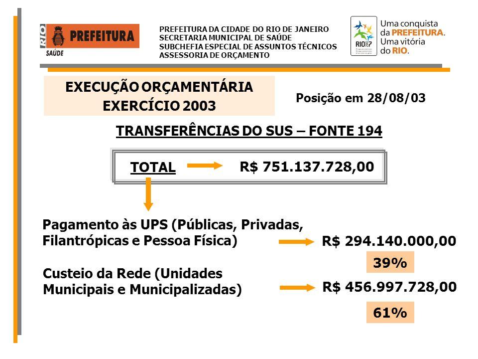 PREFEITURA DA CIDADE DO RIO DE JANEIRO SECRETARIA MUNICIPAL DE SAÚDE SUBCHEFIA ESPECIAL DE ASSUNTOS TÉCNICOS ASSESSORIA DE ORÇAMENTO CONVÊNIOS COM O MINISTÉRIO DA SAÚDE – FONTE 108 TOTAL R$ 15.158.582,00 SIGER R$ 6.905.127,00 Combate a DST/AIDSR$ 1.300.000,00 Desospitalização do IdosoR$ 758.900,00 Controle do Câncer Cérvico-Uterino Programa Viva Mulher R$ 644.958,00 Projeto de Enfermagem em Saúde MentalR$ 62.871,00 Implant.