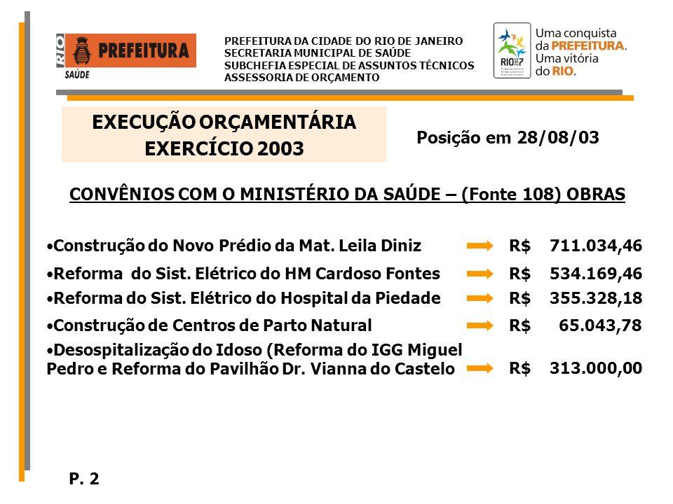 PREFEITURA DA CIDADE DO RIO DE JANEIRO SECRETARIA MUNICIPAL DE SAÚDE SUBCHEFIA ESPECIAL DE ASSUNTOS TÉCNICOS ASSESSORIA DE ORÇAMENTO Posição em 28/08/03 EXERCÍCIO 2003 EXECUÇÃO ORÇAMENTÁRIA ORÇAMENTO TOTAL SMS R$ 1.407.508.807,00 ReservadoR$ 1.145.658.911,6781,40% EmpenhadoR$ 1.134.389.192,2280,60% LiquidadoR$ 846.875.952,1960,17% PagoR$ 728.075.798,4351,73% O percentual de liquidação em relação ao Orçamento Total (60,17%) está compatível com 08 meses de execução orçamentária, percentual este que seria 66%.
