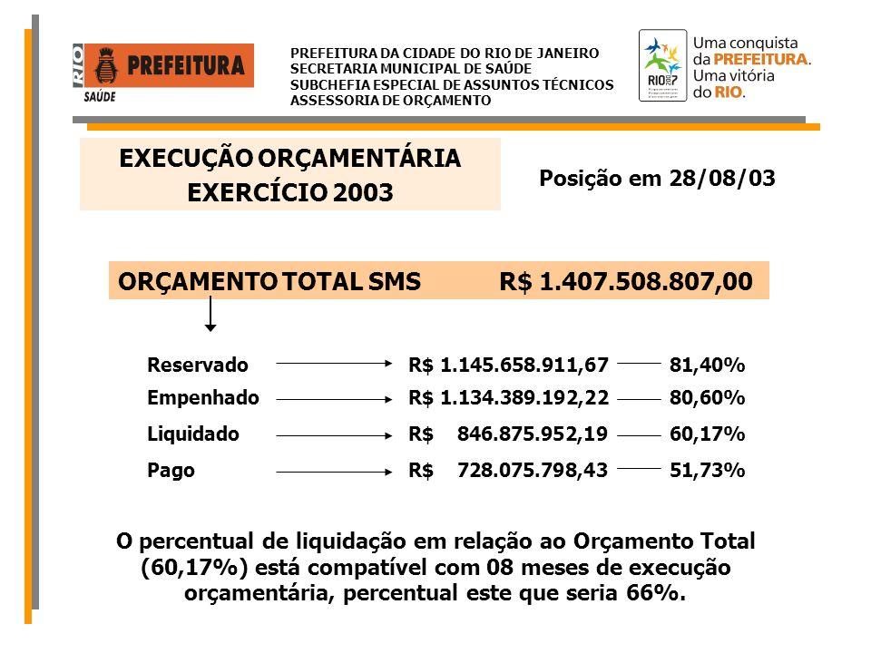 PREFEITURA DA CIDADE DO RIO DE JANEIRO SECRETARIA MUNICIPAL DE SAÚDE SUBCHEFIA ESPECIAL DE ASSUNTOS TÉCNICOS ASSESSORIA DE ORÇAMENTO PROGRAMA SAÚDE DA FAMÍLIA ZONA OESTE 1.TOTAL APORTADO PELA FONTE 100 – TESOURO MUNICIPAL PESSOALR$ 40.448.400,00 (incluindo terceirizados) CUSTEIOR$ 13.070.000,00 TOTAL R$ 53.518.400,00 2.TOTAL APORTADO PELA FONTE 194 – SUS PESSOALR$ 6.490.600,00 (incluindo terceirizados) CUSTEIOR$ 561.971,00 MATERIAL PERMANENTER$ 570.429,00 TOTAL R$ 7.623.000,00 DOTAÇÃO ORÇAMENTÁRIA PARA O PROGRAMA SAÚDE DA FAMÍLIA – ZONA OESTE R$ 61.141.400,00