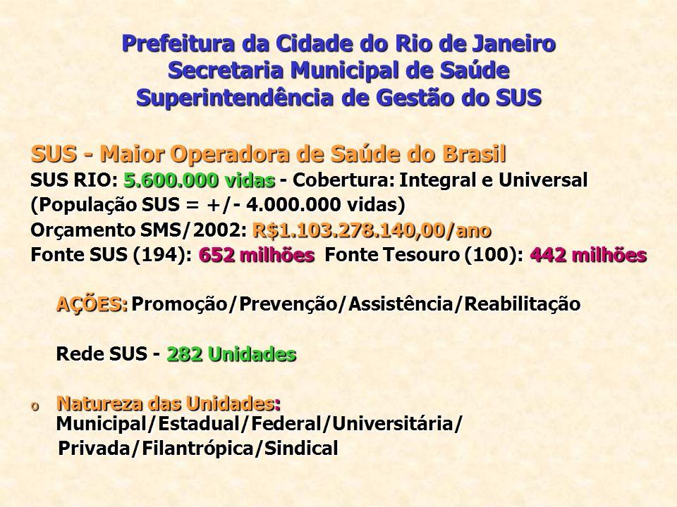 Prefeitura da Cidade do Rio de Janeiro Secretaria Municipal de Saúde Superintendência de Gestão do SUS SUS - Maior Operadora de Saúde do Brasil SUS RIO: 5.600.000 vidas - Cobertura: Integral e Universal (População SUS = +/- 4.000.000 vidas) Orçamento SMS/2002: R$1.103.278.140,00/ano Fonte SUS (194): 652 milhões Fonte Tesouro (100): 442 milhões AÇÕES: Promoção/Prevenção/Assistência/Reabilitação Rede SUS - 282 Unidades o Natureza das Unidades: Municipal/Estadual/Federal/Universitária/ Privada/Filantrópica/Sindical Privada/Filantrópica/Sindical