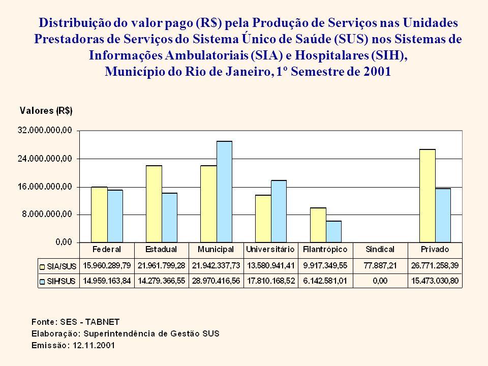 Distribuição do valor pago (R$) pela Produção de Serviços nas Unidades Prestadoras de Serviços do Sistema Único de Saúde (SUS) nos Sistemas de Informa