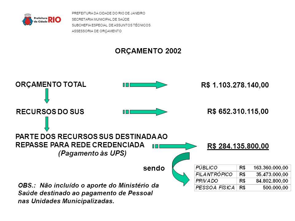 PREFEITURA DA CIDADE DO RIO DE JANEIRO SECRETARIA MUNICIPAL DE SAÚDE SUBCHEFIA ESPECIAL DE ASSUNTOS TÉCNICOS ASSESSORIA DE ORÇAMENTO ORÇAMENTO 2002 ORÇAMENTO TOTAL R$ 1.103.278.140,00 R$ 652.310.115,00 RECURSOS DO SUS R$ 284.135.800,00 PARTE DOS RECURSOS SUS DESTINADA AO REPASSE PARA REDE CREDENCIADA (Pagamento às UPS) sendo OBS.: Não incluído o aporte do Ministério da Saúde destinado ao pagamento de Pessoal nas Unidades Municipalizadas.