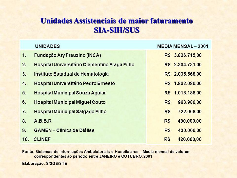 UNIDADES MÉDIA MENSAL – 2001 1.Fundação Ary Frauzino (INCA)R$ 3.826.715,00 2.Hospital Universitário Clementino Fraga FilhoR$ 2.304.731,00 3.Instituto Estadual de HematologiaR$ 2.035.568,00 4.Hospital Universitário Pedro ErnestoR$ 1.802.080,00 5.Hospital Municipal Souza AguiarR$ 1.018.188,00 6.Hospital Municipal Miguel CoutoR$ 963.980,00 7.Hospital Municipal Salgado FilhoR$ 722.068,00 8.A.B.B.R R$ 480.000,00 9.GAMEN – Clínica de DiáliseR$ 430.000,00 10.