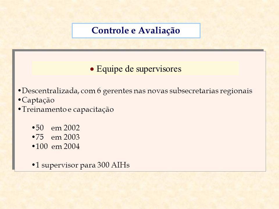 Descentralizada, com 6 gerentes nas novas subsecretarias regionais Captação Treinamento e capacitação 50 em 2002 75 em 2003 100 em 2004 1 supervisor p