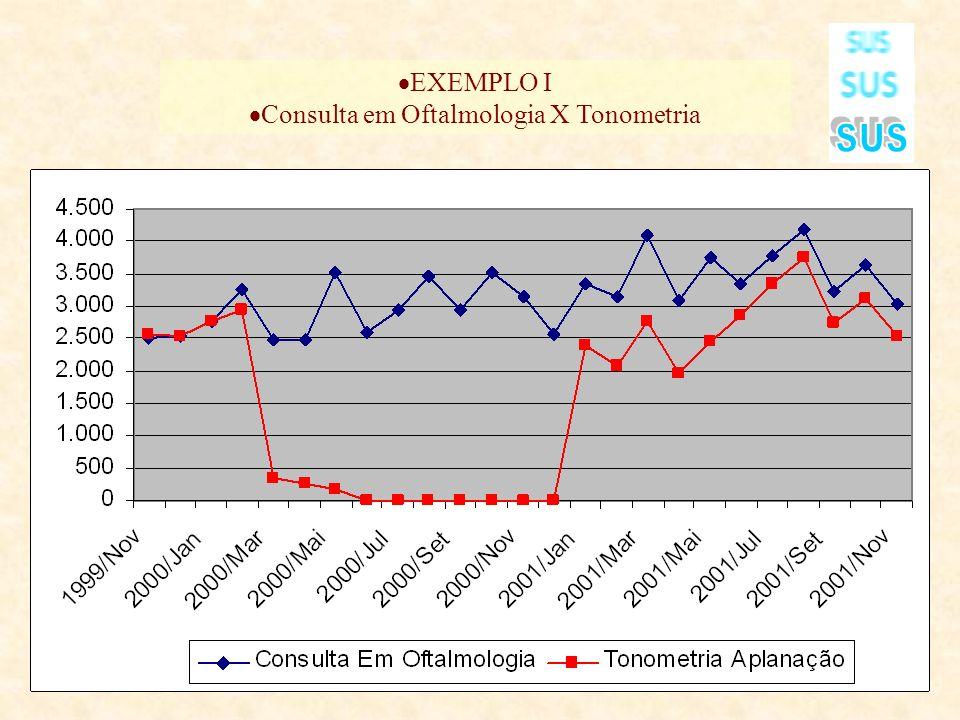 EXEMPLO I Consulta em Oftalmologia X Tonometria