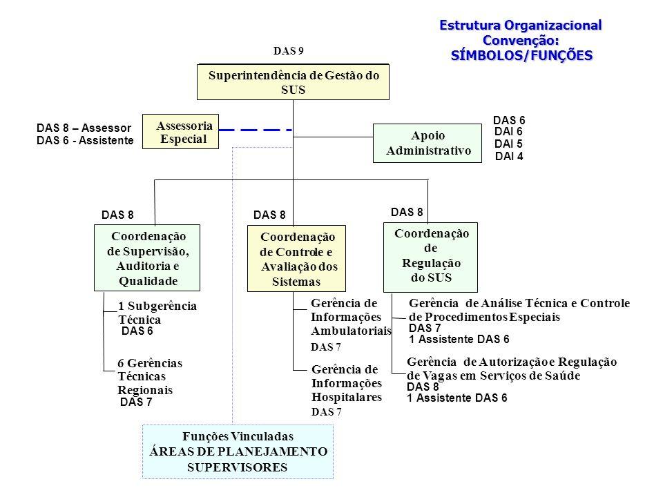 Coordenação de Indicadores Gerenciais Coordenação de Regulação do SUS Coordenação de Supervisão, Auditoria e Qualidade Apoio Administrativo Apoio Administrativo Funções Vinculadas ÁREAS DE PLANEJAMENTO SUPERVISORES Estrutura Organizacional Convenção:SÍMBOLOS/FUNÇÕES DAI 6 DAI 4 Gerência de Informações Hospitalares Gerência de Informações Ambulatoriais DAS 7 Superintendência de Gestão do SUS Assessoria Especial DAS8– Assessor DAS 6- Assistente DAI 5 DAS 6 de Contro Coordenação le e Avaliação dos Sistemas Gerência de Análise Técnica e Controle de ProcedimentosEspeciais DAS 7 1Assistente DAS 6 DAS8 8 8 1 Subgerência Técnica DAS 6 6 Gerências Técnicas Regionais DAS 7 Gerência de Autorização e Regulação de Vagas em Serviços de Saúde DAS 8 1Assistente DAS 6 DAS 7 DAS 9