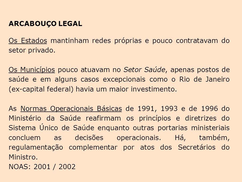ARCABOUÇO LEGAL Os Estados mantinham redes próprias e pouco contratavam do setor privado.