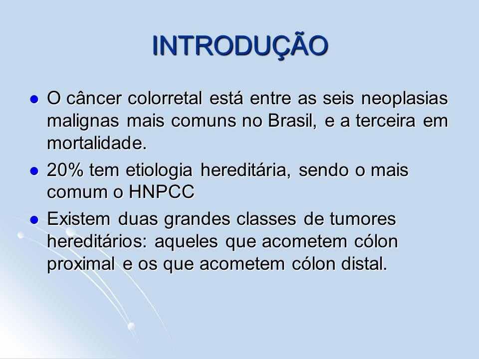 INTRODUÇÃO O câncer colorretal está entre as seis neoplasias malignas mais comuns no Brasil, e a terceira em mortalidade. O câncer colorretal está ent