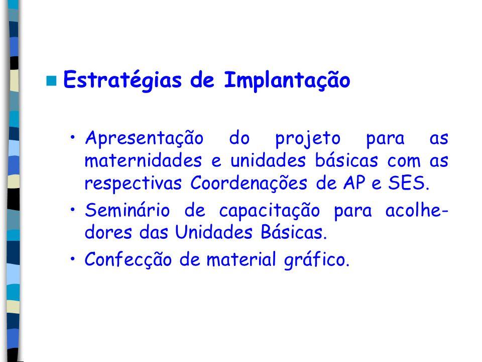 Estratégias de Implantação Apresentação do projeto para as maternidades e unidades básicas com as respectivas Coordenações de AP e SES.