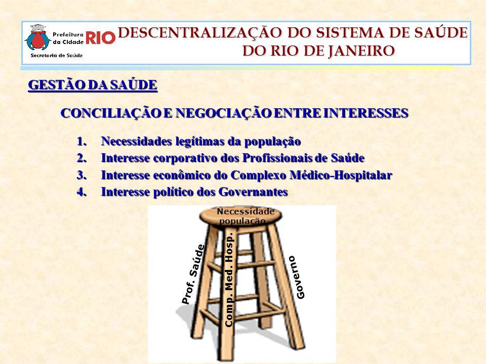 DESCENTRALIZAÇÃO DO SISTEMA DE SAÚDE DESCENTRALIZAÇÃO DO SISTEMA DE SAÚDE DO RIO DE JANEIRO DO RIO DE JANEIRO GESTÃO DA SAÚDE CONCILIAÇÃO E NEGOCIAÇÃO