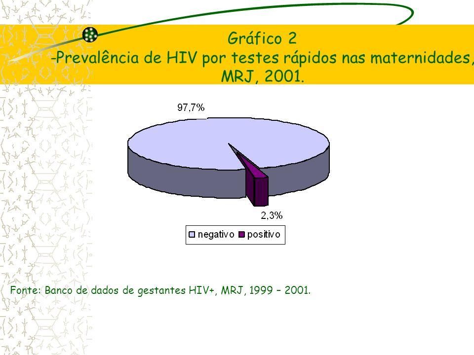 Gráfico 2 -Prevalência de HIV por testes rápidos nas maternidades, MRJ, 2001. Fonte: Banco de dados de gestantes HIV+, MRJ, 1999 – 2001.