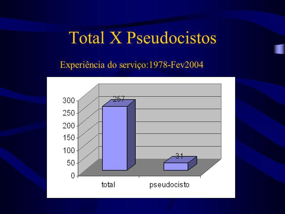 Total X Pseudocistos Experiência do serviço:1978-Fev2004