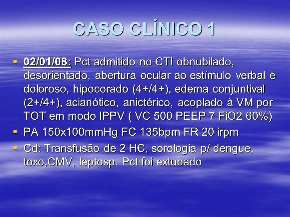 CASO CLÍNICO 1 03/01/08: 03/01/08: D1PO D1PO Retirado SNG Retirado SNG Aceitou dieta líquida de prova Aceitou dieta líquida de prova D1 Clavulin (fez 9d) D1 Clavulin (fez 9d) Sorologia para dengue 1ª amostra: Sorologia para dengue 1ª amostra: –IgG +, IgM fracamente reativo Sorologia: Sorologia: –Epstein Barr: IgM – IgG + –Mononucleose: - –Toxo IgM – IgG +, –AntiHbs + Anti HBC – Anti HCV -, CMV IgM – IgG +