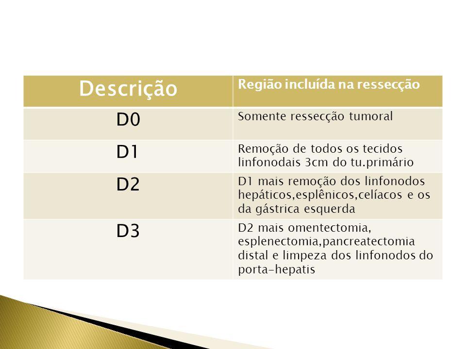 Descrição Região incluída na ressecção D0 Somente ressecção tumoral D1 Remoção de todos os tecidos linfonodais 3cm do tu.primário D2 D1 mais remoção d