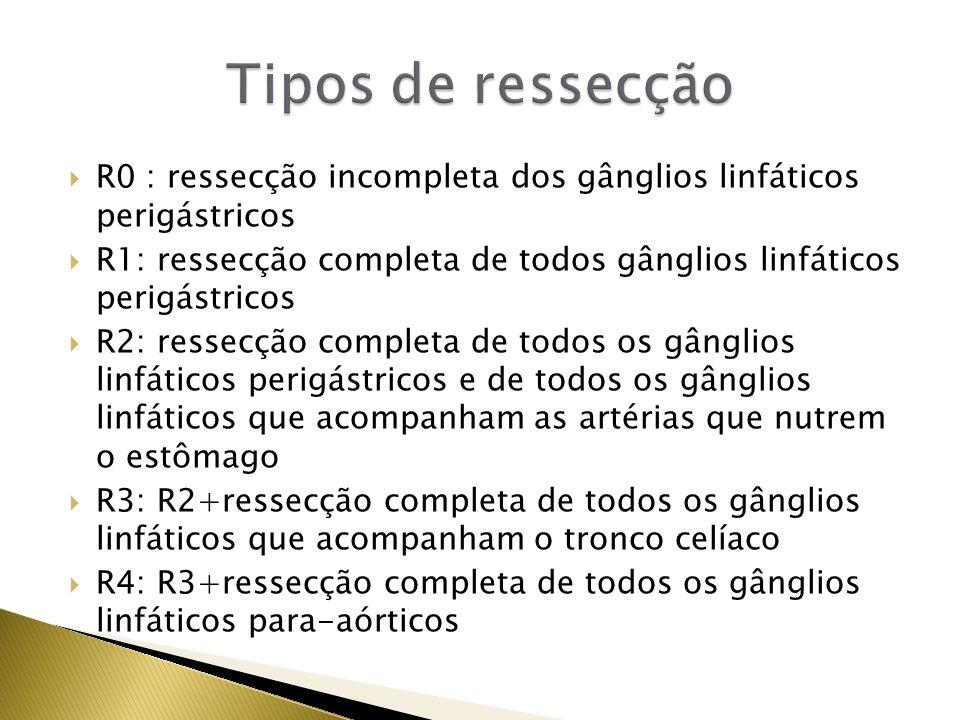 R0 : ressecção incompleta dos gânglios linfáticos perigástricos R1: ressecção completa de todos gânglios linfáticos perigástricos R2: ressecção comple