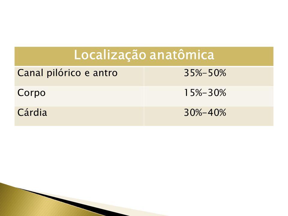 Localização anatômica Canal pilórico e antro 35%-50% Corpo 15%-30% Cárdia 30%-40%