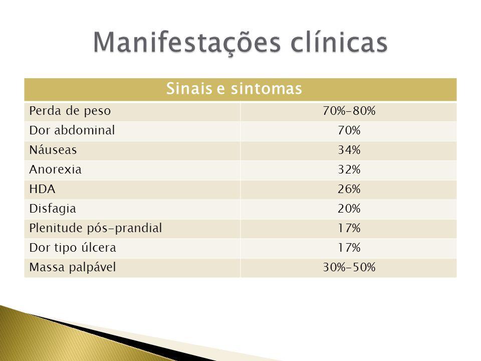 Sinais e sintomas Perda de peso70%-80% Dor abdominal70% Náuseas34% Anorexia32% HDA26% Disfagia20% Plenitude pós-prandial17% Dor tipo úlcera17% Massa p