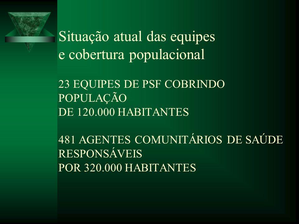 Situação atual das equipes e cobertura populacional 23 EQUIPES DE PSF COBRINDO POPULAÇÃO DE 120.000 HABITANTES 481 AGENTES COMUNITÁRIOS DE SAÚDE RESPO