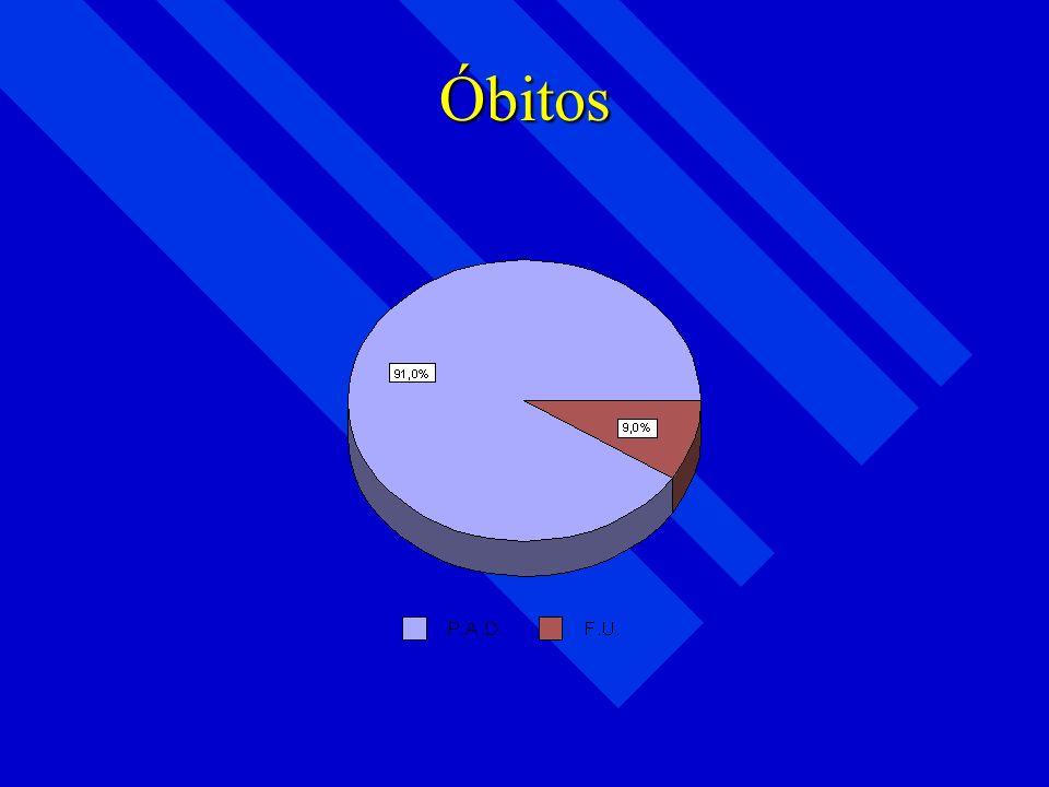 Observação 02 1º Semestre = 181 dias 1º Semestre = 181 dias Tempo de internações = 187 dias Tempo de internações = 187 dias Para um grupo com uma médi