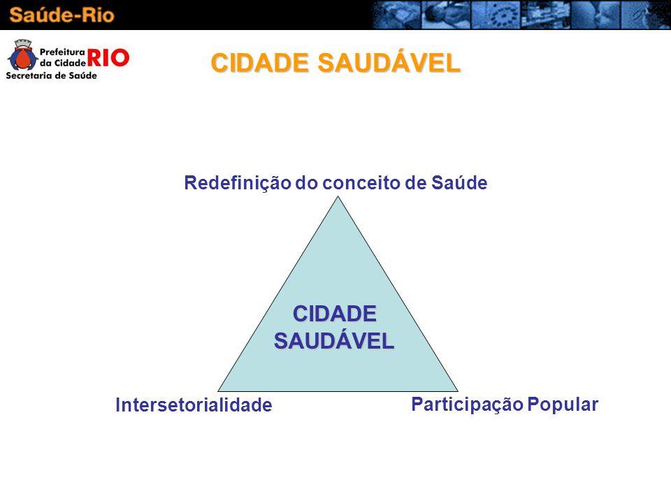 CIDADE SAUDÁVEL Redefinição do conceito de Saúde Participação Popular CIDADESAUDÁVEL Intersetorialidade