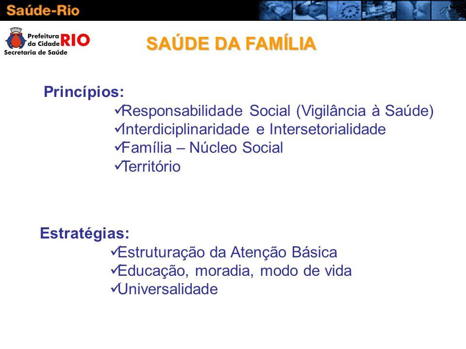 Princípios: Responsabilidade Social (Vigilância à Saúde) Interdiciplinaridade e Intersetorialidade Família – Núcleo Social Território Estratégias: Est