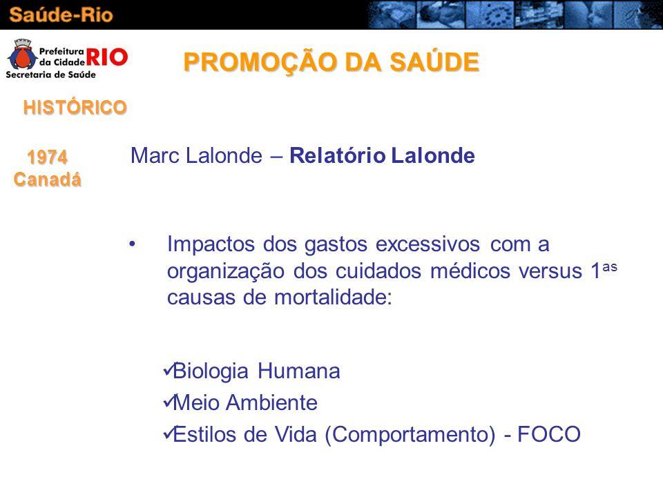 Marc Lalonde – Relatório Lalonde 1974Canadá PROMOÇÃO DA SAÚDE HISTÓRICO Impactos dos gastos excessivos com a organização dos cuidados médicos versus 1