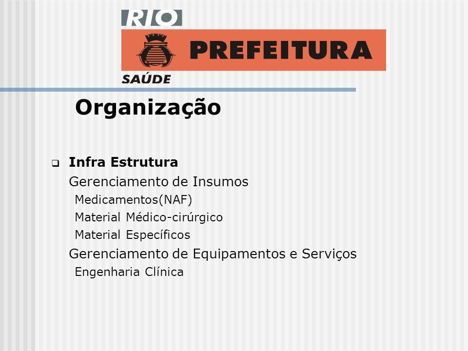Organização Infra Estrutura Gerenciamento de Insumos Medicamentos(NAF) Material Médico-cirúrgico Material Específicos Gerenciamento de Equipamentos e Serviços Engenharia Clínica