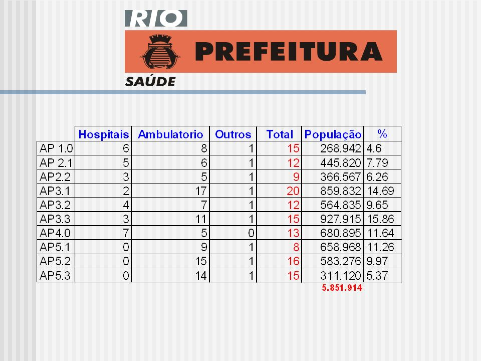 Superintendência de Serviços de Saúde População: 5.