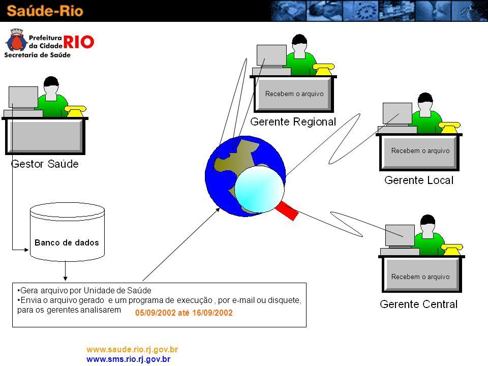 www.saude.rio.rj.gov.br www.sms.rio.rj.gov.br Gera arquivo por Unidade de Saúde Envia o arquivo gerado e um programa de execução, por e-mail ou disque