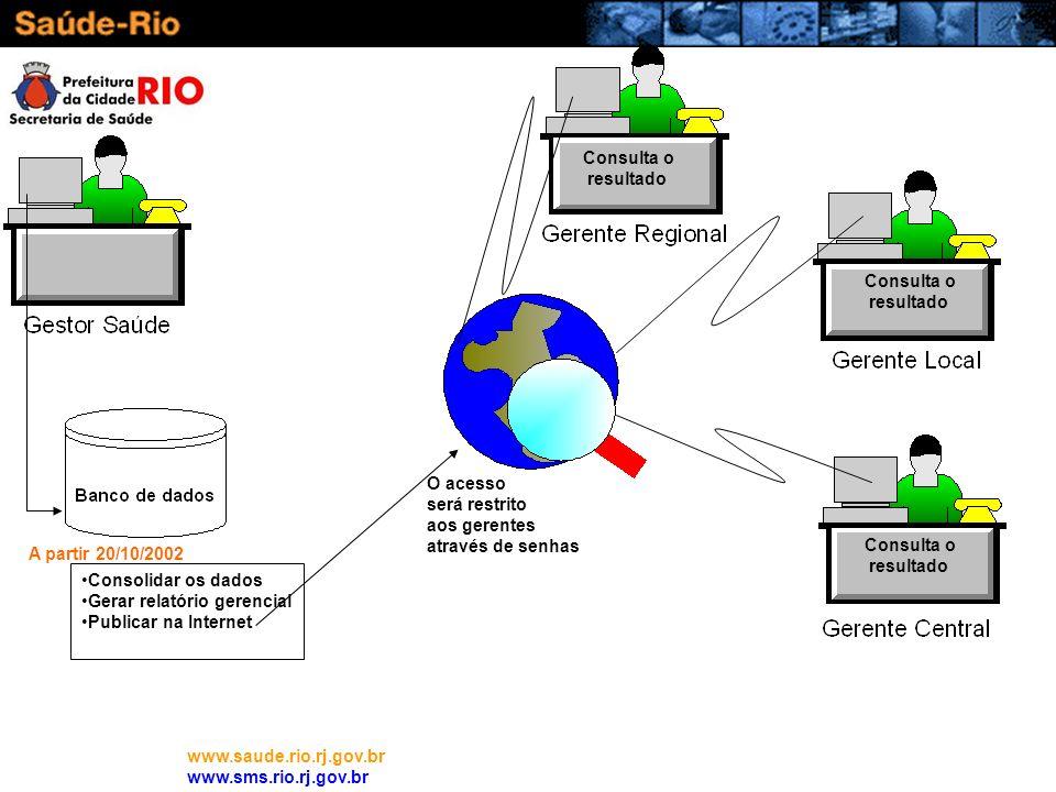 www.saude.rio.rj.gov.br www.sms.rio.rj.gov.br Consolidar os dados Gerar relatório gerencial Publicar na Internet A partir 20/10/2002 Consulta o result